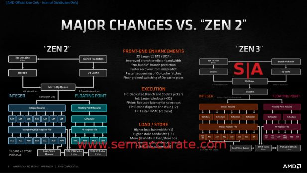 Zen 2 vs Zen 3 Block Diagrams