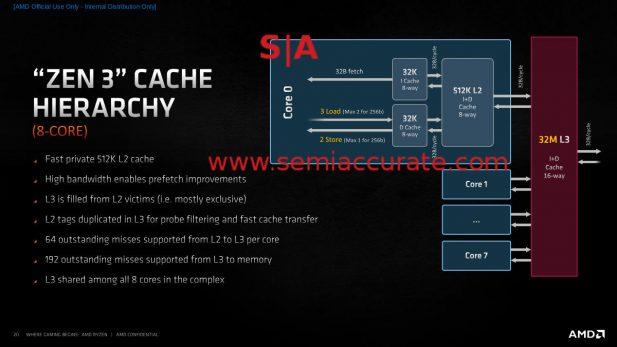 AMD Zen 3 core cache hierarchy