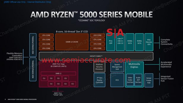 AMD Ryzen 5000 Mobile block diagram