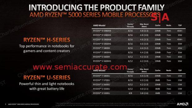 Amd Ryzen 5000 Mobile lineup