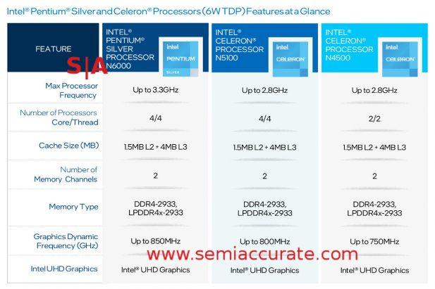 Intel 10nm Atom Pentium Silver and Celeron table