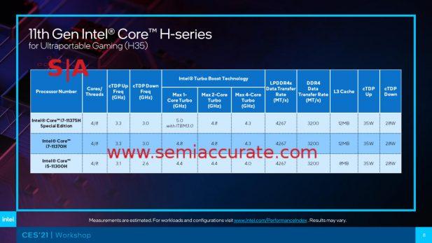 4C Tiger Lake-H SKU table
