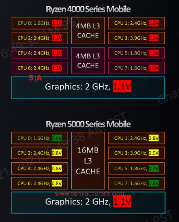 AMD Ryzen 5000 Mobile power rails