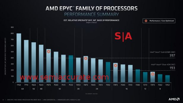 AMD Milan Epyc 7xx3 performance stack
