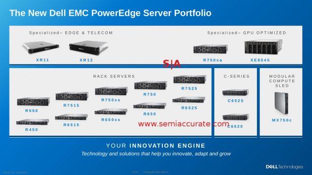 Dell 2021 server portfolio