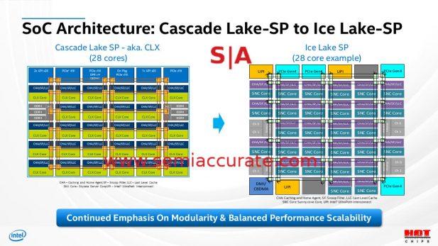 Hot Chips 32 Intel block diagrams