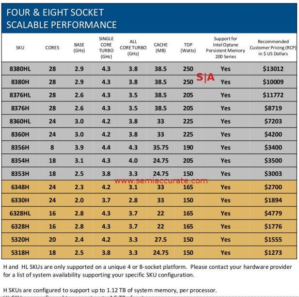 4 and 8 socket Ice Lake-SP SKU list