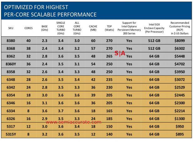 Two Socket per-core performance  Ice Lake-SP SKUs