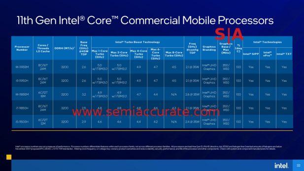 Intel Tiger-H SKU table 2