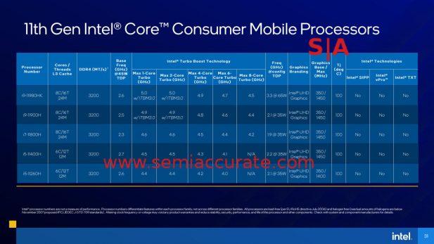 Intel Tiger-H SKU table