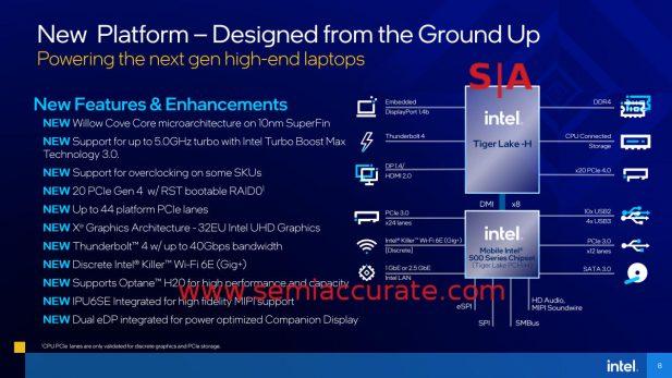 Intel Tiger-H features diagram