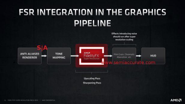 AMD FSR pipeline