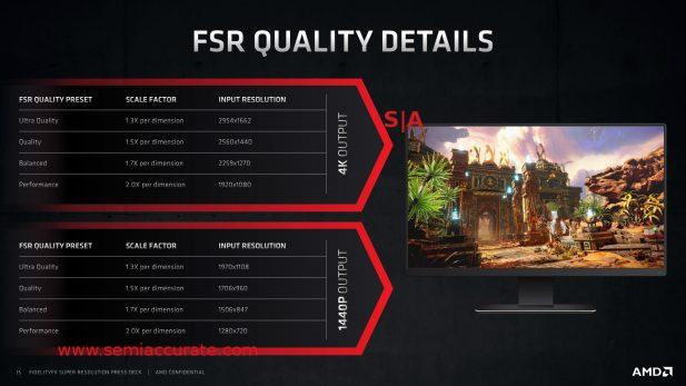AMD FSR scaling details