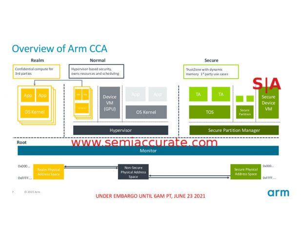 ARM CCA model