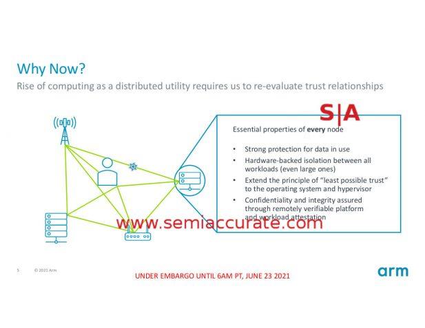 ARM CCA properties