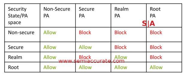 ARM CCA table