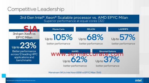 Intel Ice AMD comparison
