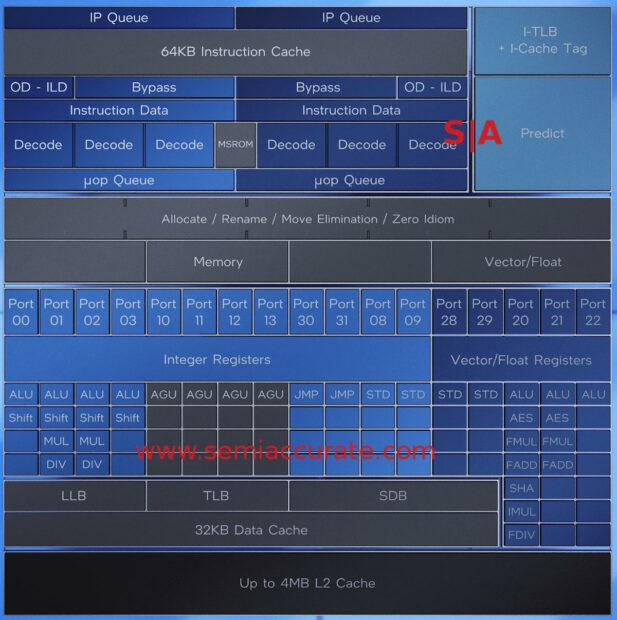 Intel Gracemont block diagram