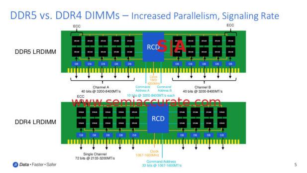 Rambus DDR4 vs DDR5 DIMMs