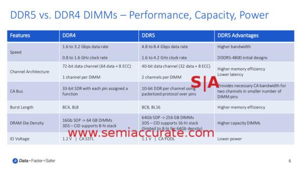 Rambus DDR5 vs DDR4 chart