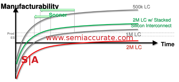 Xilinx manufacturing curve for stacked parts