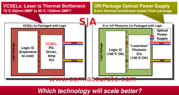 Xilinx optical packaging options without sharks