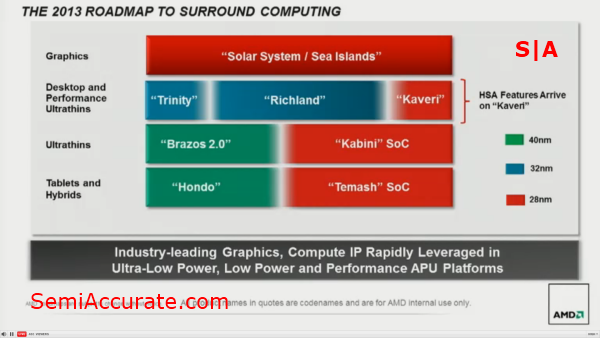 2013 Roadmap AMD