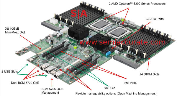 AMD Open 3.0 server motherboard