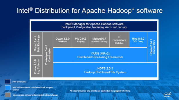 Intel Hadoop Distribution