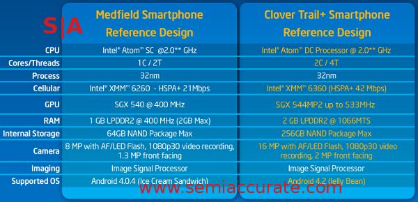 Intel Clover Trail+ vs Medfield chart