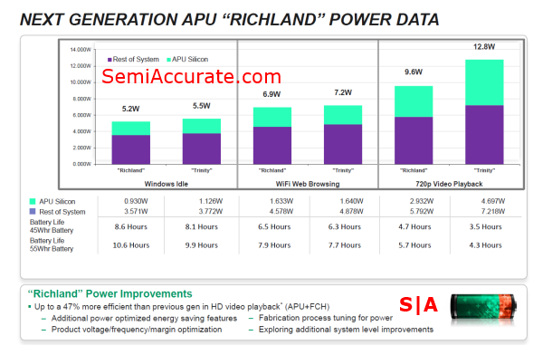 AMD Power Data