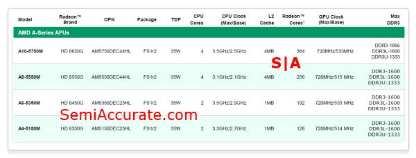 AMD Richland SKUs