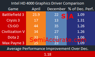 Intel HD 4000 Graphics Driver Comparison