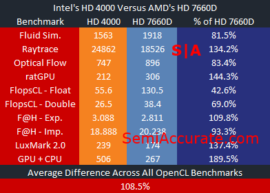 Intel OpenCL Performance