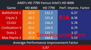 Performance Improvement Factor