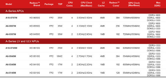 AMD Richland SKUs and specs