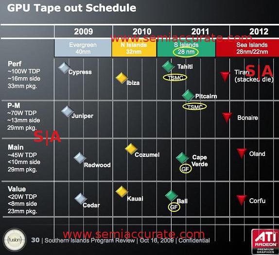 Nvidia GPU roadmaps aren't an improvement with Volta