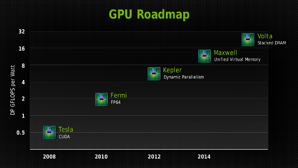 Nvidia GTC roadmap with Volta