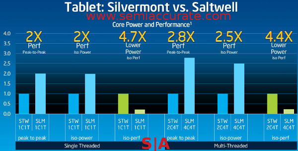Silvermont performance vs Saltwell performance