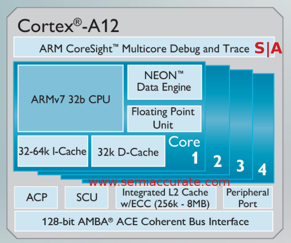 The ARM A12 core block diagram