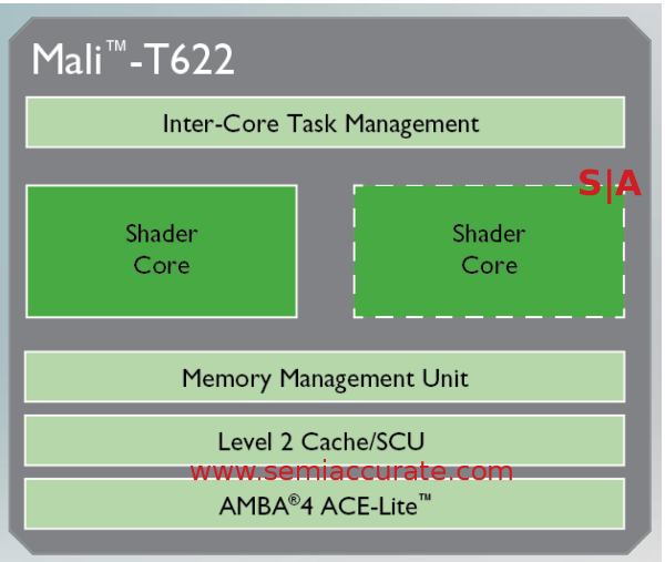 The ARM Mali T622 core block diagram