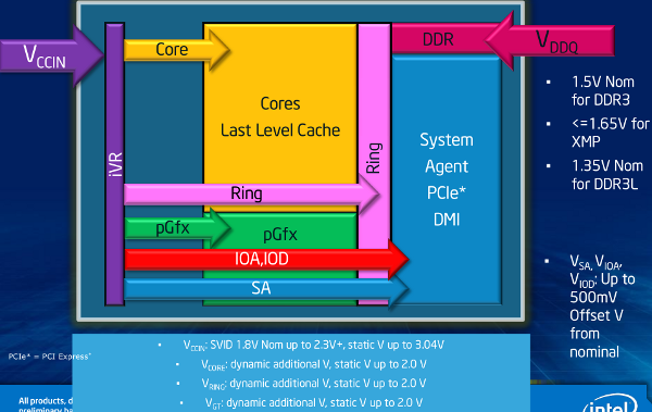 Intel voltage planes and FiVR diagram