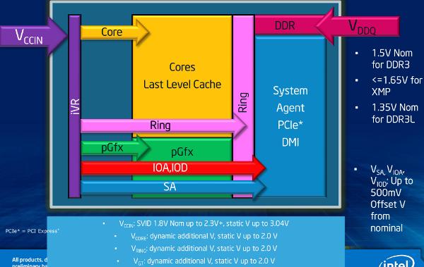 Intel voltage planes and FiVR diagram
