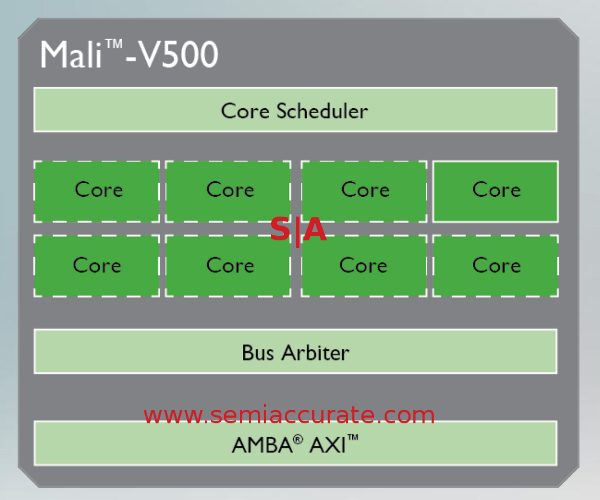 The ARM Mali V500 core block diagram