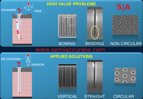 Applied Materials 3D NAND etch problems
