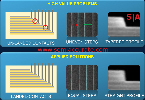 Applied Materials staircase etch problems