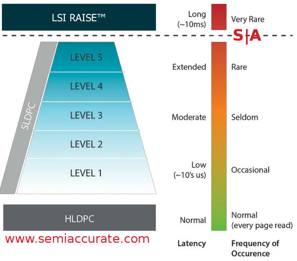 LSI Shield SLDPC levels