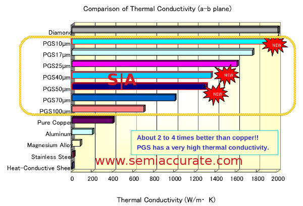 Panasonic material thermal conductivity with PGS