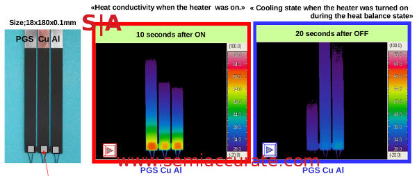 Panasonic PGS, Al, and Cu thermal tests
