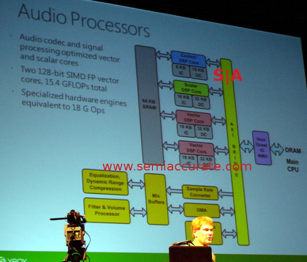 XBox One Audio processor diagram